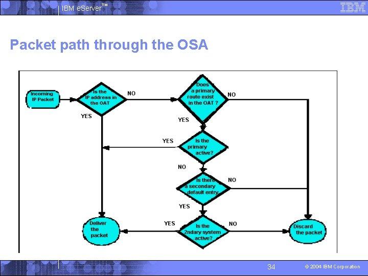 IBM e. Server™ Packet path through the OSA 34 © 2004 IBM Corporation