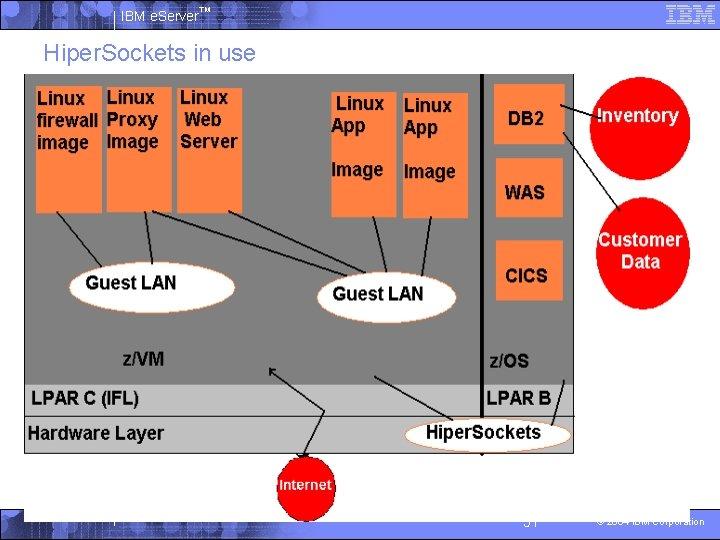 IBM e. Server™ Hiper. Sockets in use 51 © 2004 IBM Corporation
