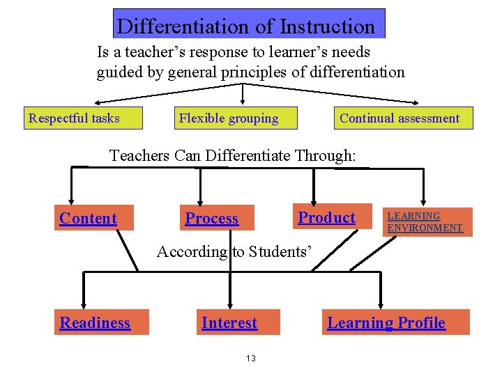 Differentiation of Instruction Is a teacher's response to learner's needs guided by general principles