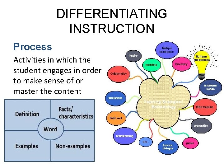 DIFFERENTIATING INSTRUCTION Process Activities in which the student engages in order to make sense