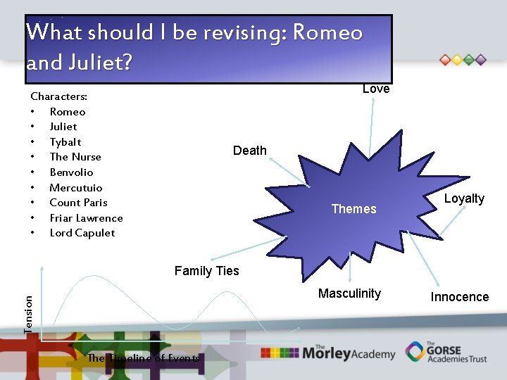 What should I be revising: Romeo and Juliet? Love Characters: • Romeo • Juliet
