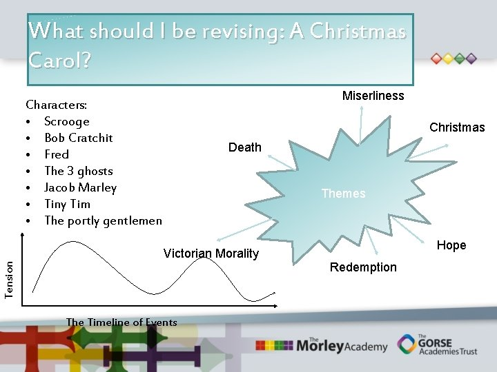 What should I be revising: A Christmas Carol? Miserliness Characters: • Scrooge • Bob