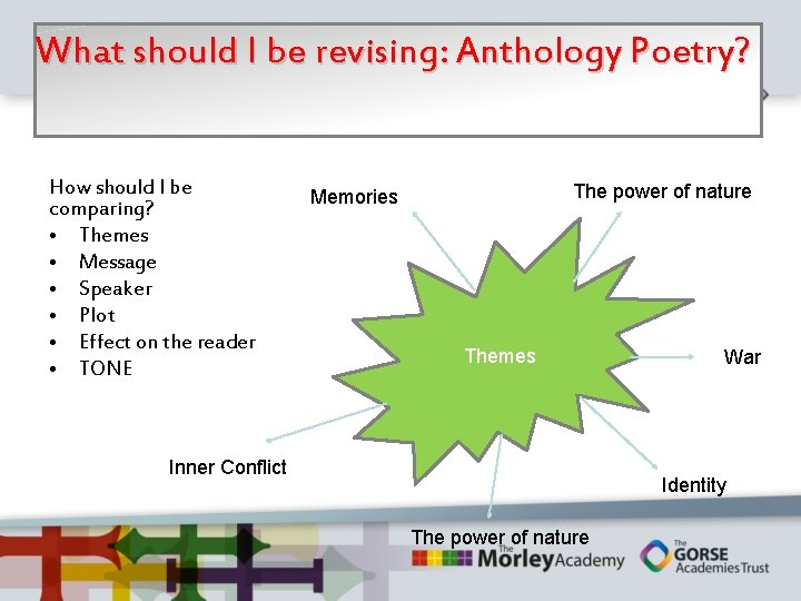 What should I be revising: Anthology Poetry? How should I be comparing? • Themes