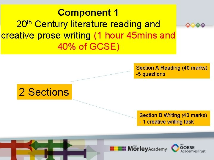 Component 1 20 th Century literature reading and creative prose writing (1 hour 45