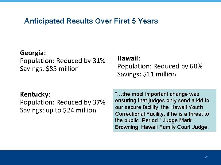 Anticipated Results Over First 5 Years Georgia: Population: Reduced by 31% Savings: $85 million