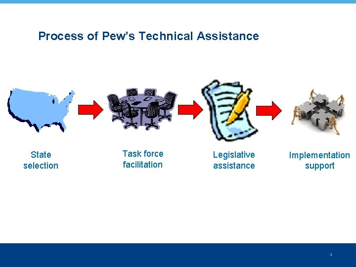 Process of Pew's Technical Assistance State selection Task force facilitation Legislative assistance Implementation support