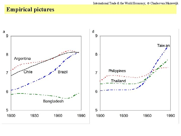 International Trade & the World Economy; Charles van Marrewijk Empirical pictures