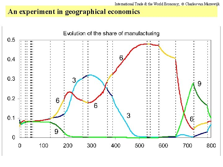 International Trade & the World Economy; Charles van Marrewijk An experiment in geographical economics