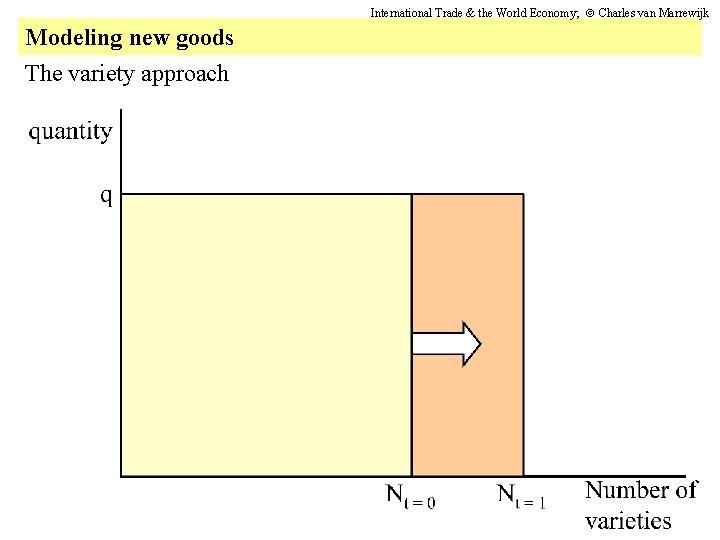 International Trade & the World Economy; Charles van Marrewijk Modeling new goods The variety