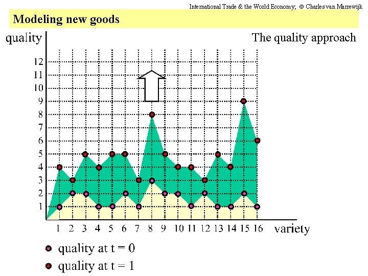 International Trade & the World Economy; Charles van Marrewijk Modeling new goods The quality