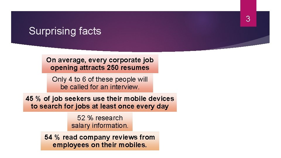 3 Surprising facts On average, every corporate job opening attracts 250 resumes Only 4