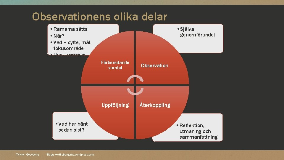 Observationens olika delar • Själva genomförandet • Ramarna sätts • När? • Vad –