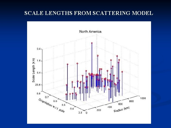 SCALE LENGTHS FROM SCATTERING MODEL