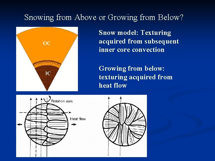 Snowing from Above or Growing from Below? Snow model: Texturing acquired from subsequent inner