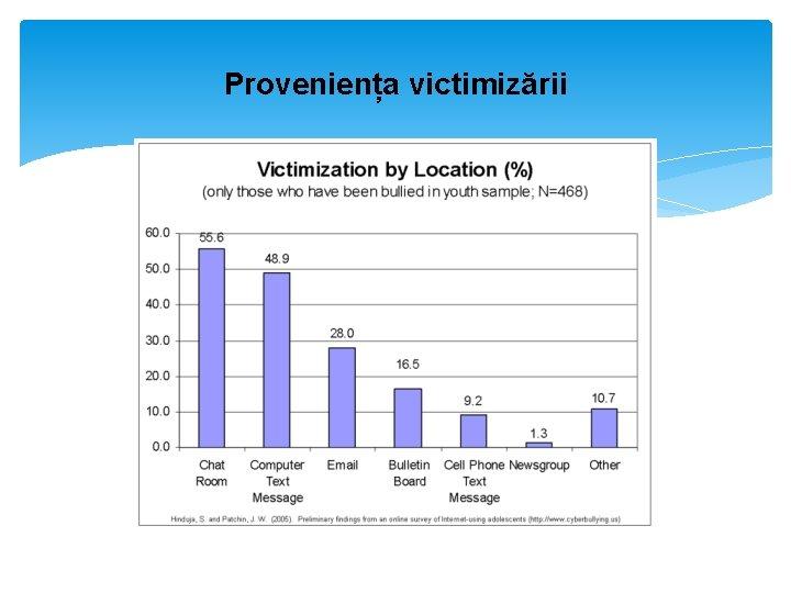 Proveniența victimizării