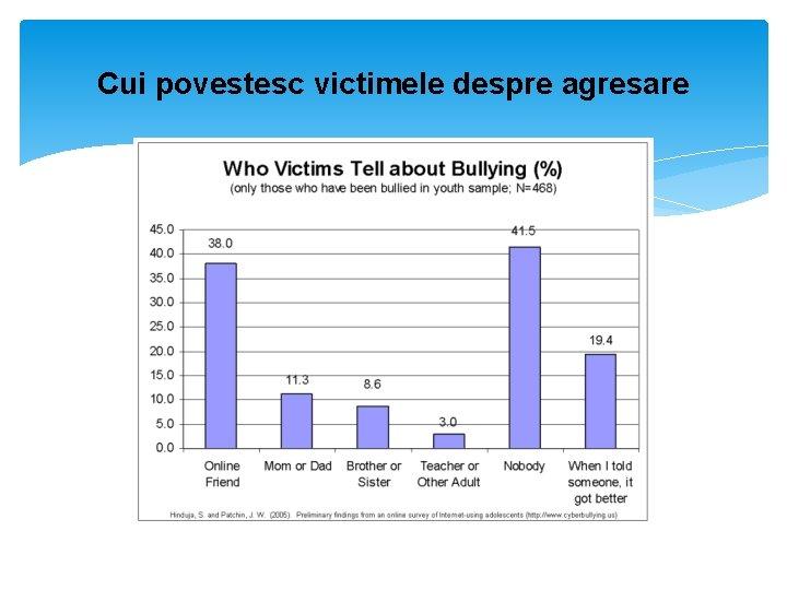 Cui povestesc victimele despre agresare
