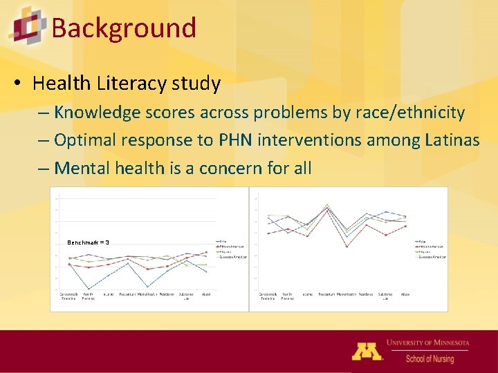 Background • Health Literacy study – Knowledge scores across problems by race/ethnicity – Optimal