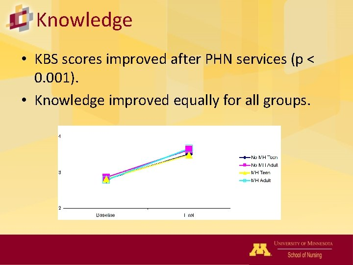 Knowledge • KBS scores improved after PHN services (p < 0. 001). • Knowledge