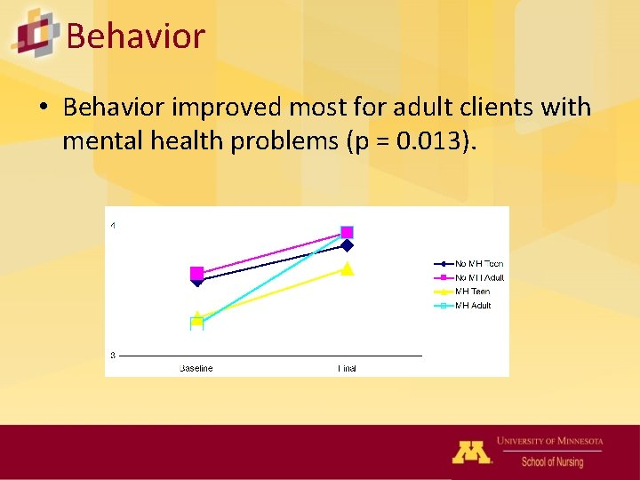 Behavior • Behavior improved most for adult clients with mental health problems (p =