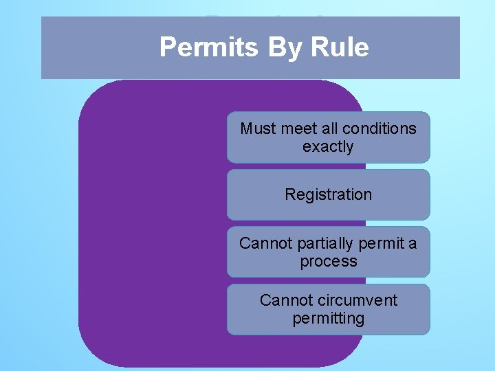 Permits by Permits By Rule Must meet all conditions exactly Registration Cannot partially permit