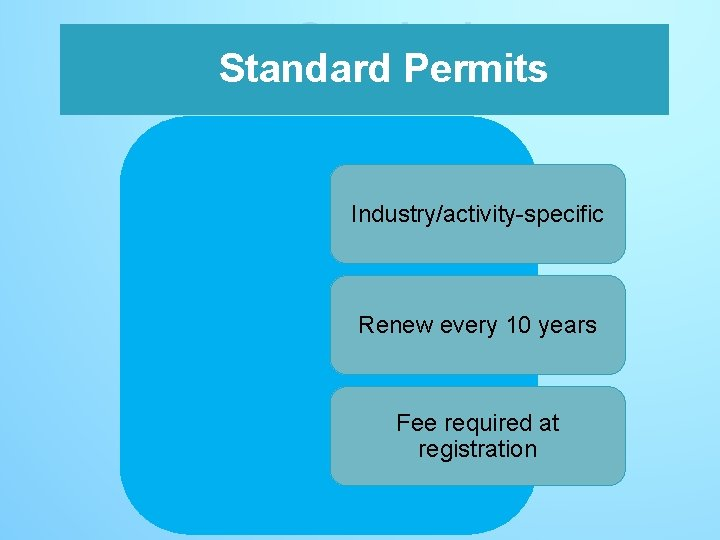Standard Permits Industry/activity-specific Renew every 10 years Fee required at registration