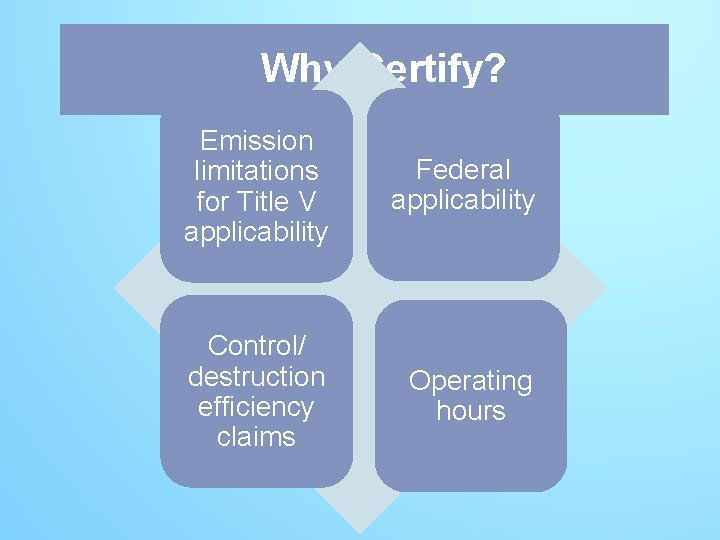 Why Why. Certify? Emission limitations for Title V applicability Federal applicability Control/ destruction efficiency