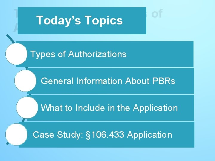 Today's Topics – Types of Today's Topics Authorizations Types of Authorizations General Information About