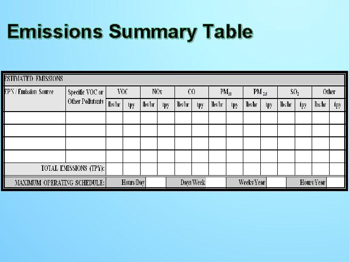 Emissions Summary Table Emissions Summary