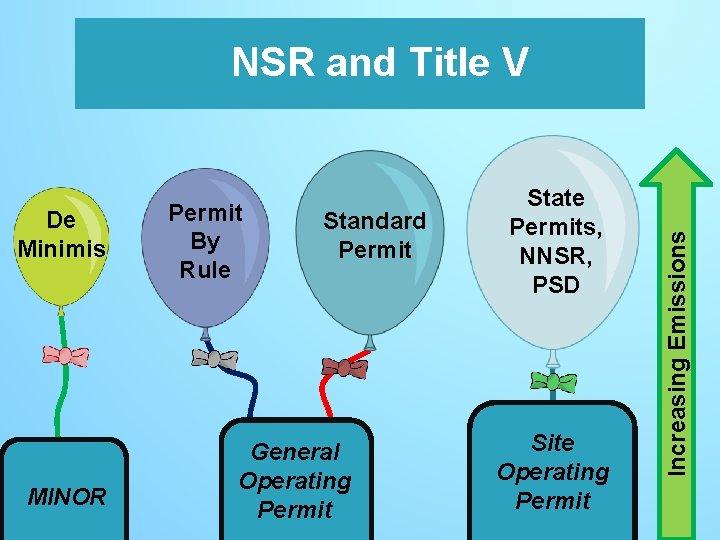 De Minimis MINOR Permit By Rule Standard Permit General Operating Permit State Permits, NNSR,
