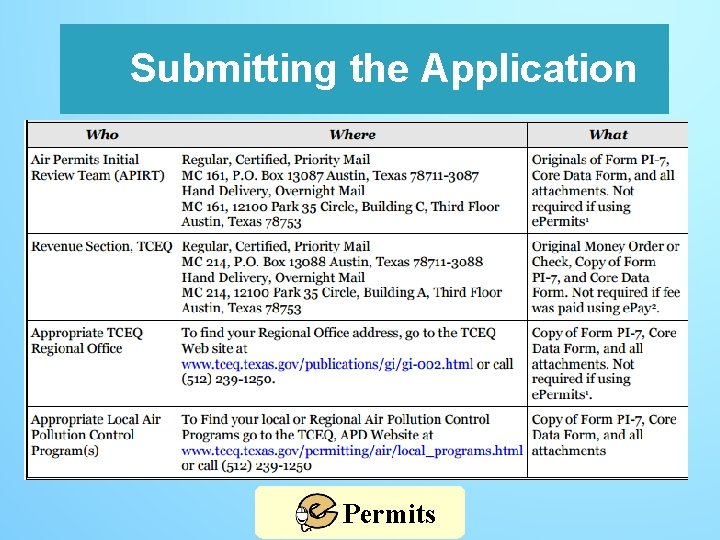 Submitting the Application Permits