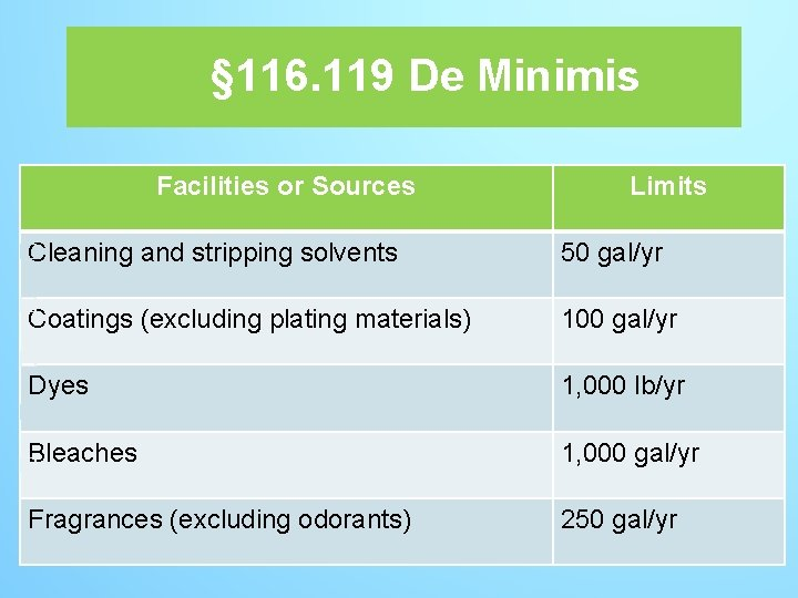 § 116. 119 De Minimis Facilities or Sources � Cleaning stripping solvents, Cleaning andand