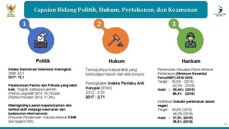 Capaian Bidang Politik, Hukum, Pertahanan, dan Keamanan REPUBLIK INDONESIA 2 1 Politik 3 Hukum