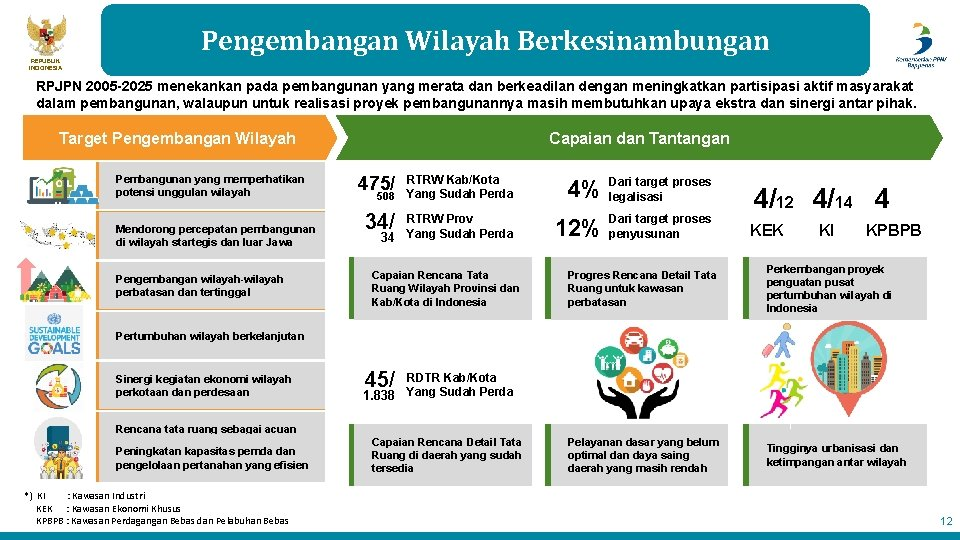 Pengembangan Wilayah Berkesinambungan REPUBLIK INDONESIA RPJPN 2005 -2025 menekankan pada pembangunan yang merata dan