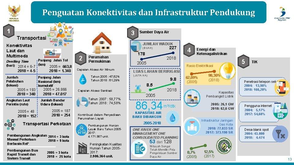 Penguatan Konektivitas dan Infrastruktur Pendukung REPUBLIK INDONESIA 1 3 Transportasi JUMLAH WADUK Konektivitas Laut