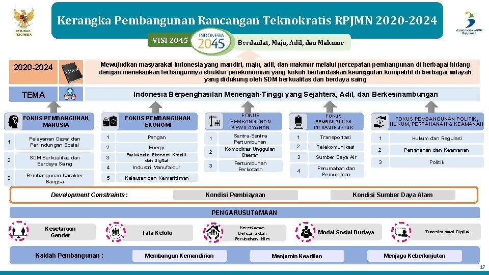 Kerangka Pembangunan Rancangan Teknokratis RPJMN 2020 -2024 REPUBLIK INDONESIA VISI 2045 2020 -2024 N