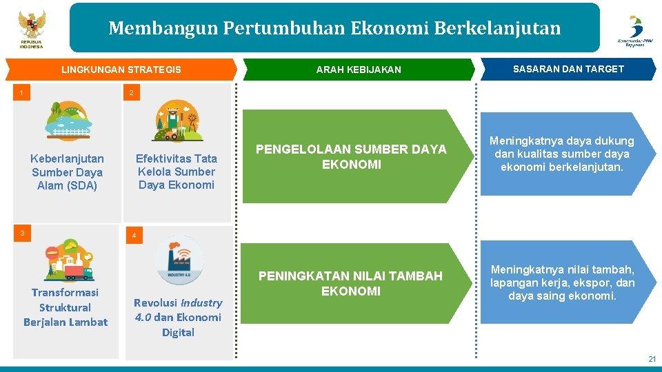 Membangun Pertumbuhan Ekonomi Berkelanjutan REPUBLIK INDONESIA LINGKUNGAN STRATEGIS 1 ARAH KEBIJAKAN SASARAN DAN TARGET