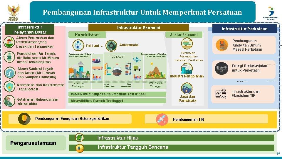 Pembangunan Infrastruktur Untuk Memperkuat Persatuan REPUBLIK INDONESIA Infrastruktur Pelayanan Dasar Akses Perumahan dan Permukiman
