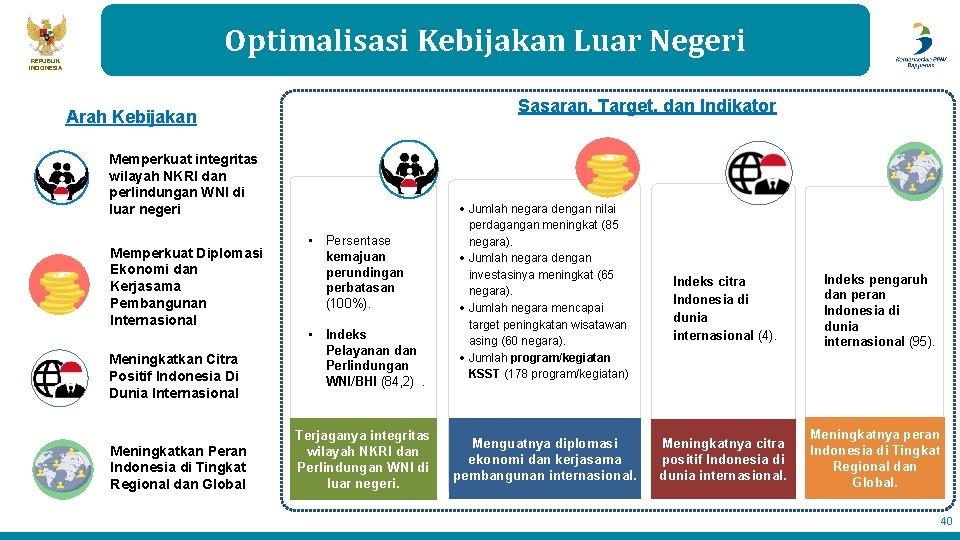 Optimalisasi Kebijakan Luar Negeri REPUBLIK INDONESIA Sasaran, Target, dan Indikator Arah Kebijakan Memperkuat integritas