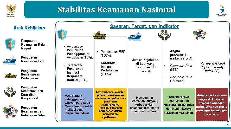 Stabilitas Keamanan Nasional REPUBLIK INDONESIA Sasaran, Target, dan Indikator Arah Kebijakan Penguatan Keamanan Dalam