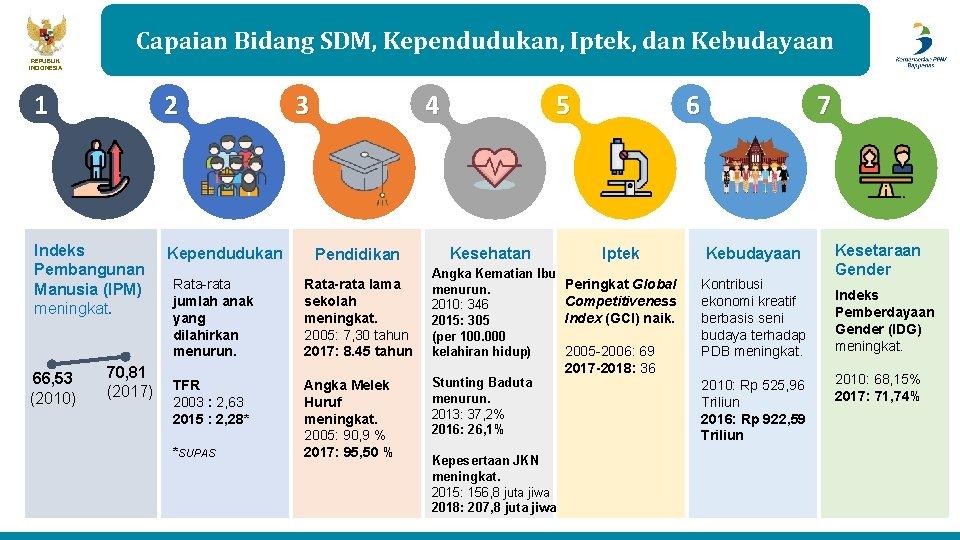 Capaian Bidang SDM, Kependudukan, Iptek, dan Kebudayaan REPUBLIK INDONESIA 1 2 Indeks Pembangunan Manusia