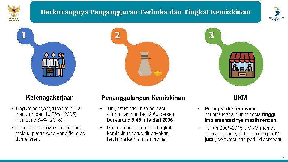 Berkurangnya Pengangguran Terbuka dan Tingkat Kemiskinan REPUBLIK INDONESIA 1 Ketenagakerjaan 2 3 Penanggulangan Kemiskinan