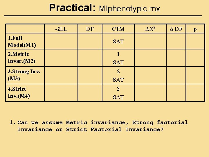 Practical: MIphenotypic. mx -2 LL DF CTM 1. Full Model(M 1) SAT 2. Metric
