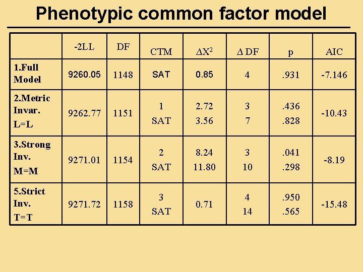 Phenotypic common factor model -2 LL DF 1. Full Model 9260. 05 2. Metric