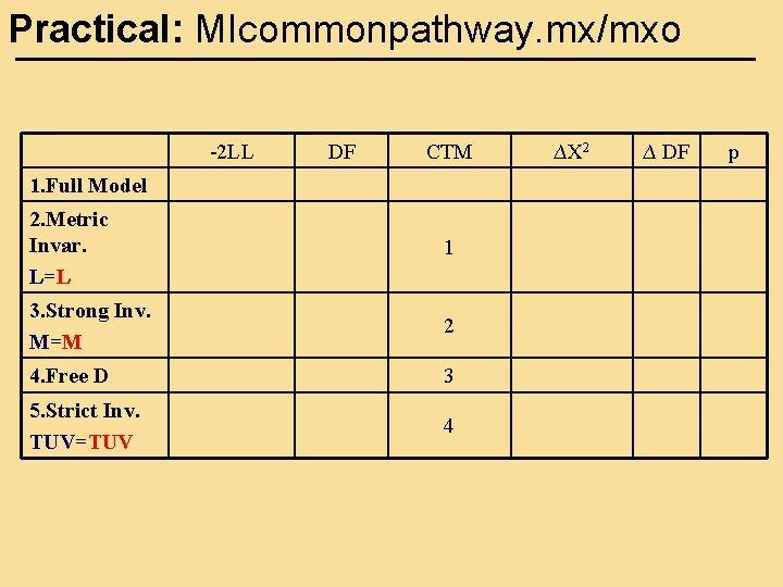 Practical: MIcommonpathway. mx/mxo -2 LL DF CTM 1. Full Model 2. Metric Invar. L=L