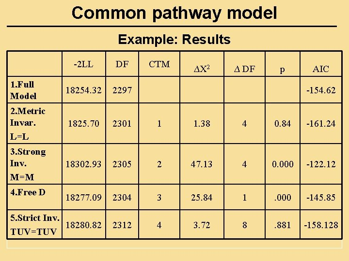 Common pathway model Example: Results -2 LL DF 1. Full Model 18254. 32 2297