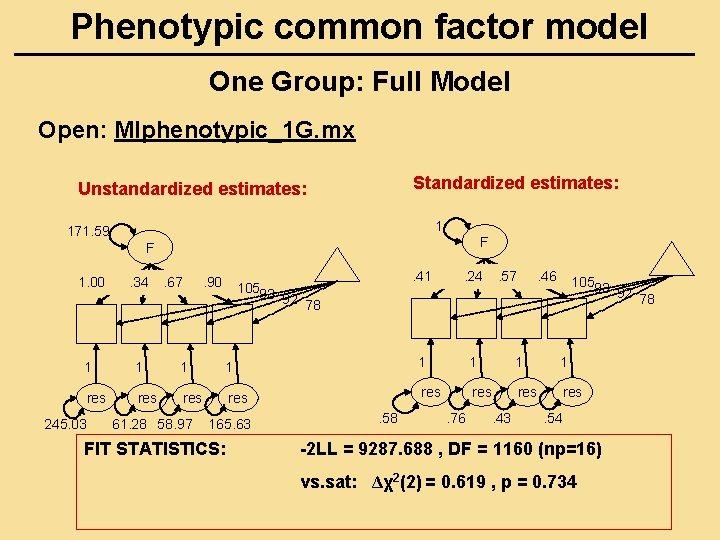 Phenotypic common factor model One Group: Full Model Open: MIphenotypic_1 G. mx Standardized estimates: