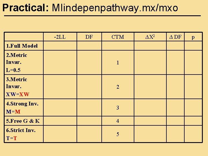 Practical: MIindepenpathway. mx/mxo -2 LL DF CTM 1. Full Model 2. Metric Invar. L=0.