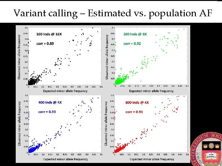 Variant calling – Estimated vs. population AF