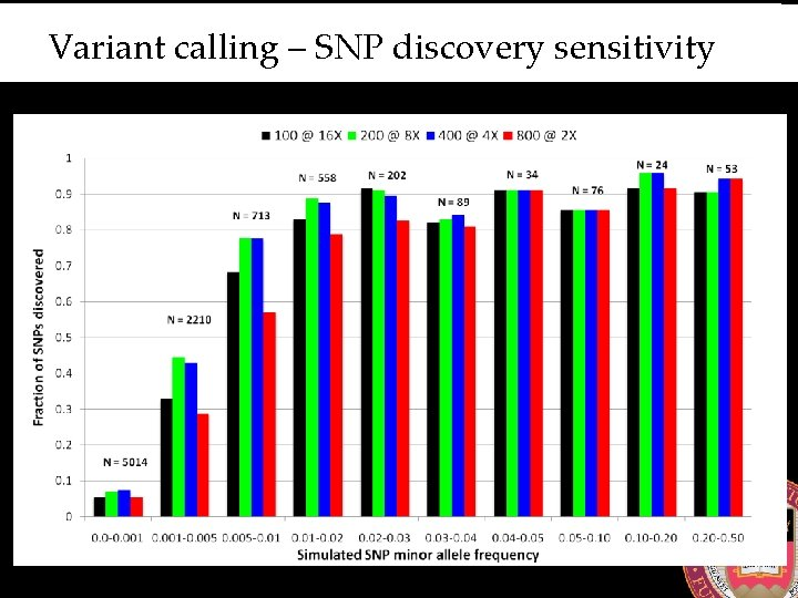 Variant calling – SNP discovery sensitivity