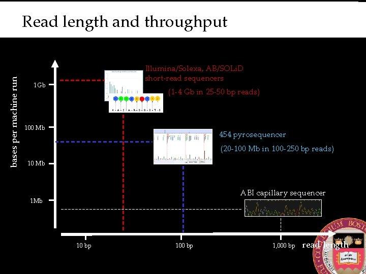 bases per machine run Read length and throughput Illumina/Solexa, AB/SOLi. D short-read sequencers 1